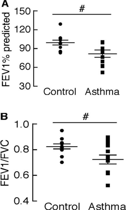 Asthmatics show airflow obstruction compared to healthy controls.Airflow obstruction as measured by (A) FEV1% predicted and (B) FEV1/FVC in asthmatic individuals compared with healthy control subjects. #p<0.05.