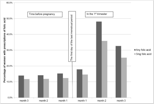 Percentages of women prescribed folic acid among those with first trimester antiepileptic drug prescriptions (N = 1,259).Monthly prevalence of any folic acid and 5mg folic acid prescribed in the three months before pregnancy and in the first trimester.