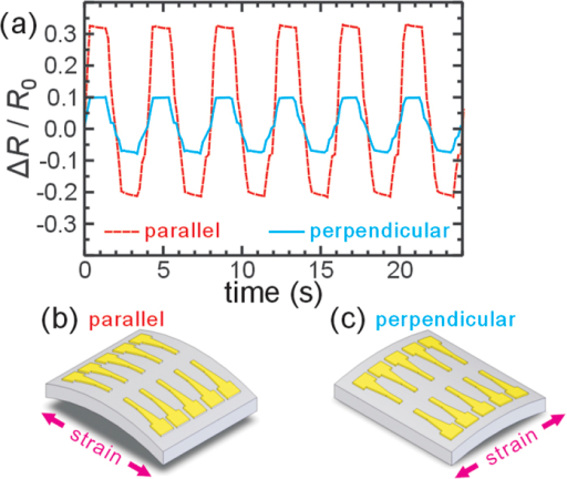 Anisotropic piezoresisitance of the AuNP films.(a) The resistance changes of a parallel MHA device and a perpendicular MHA device on the same chip when it was cyclically strained. (b–c) schematic of parallel and perpendicular configuration of piezoresistance response.