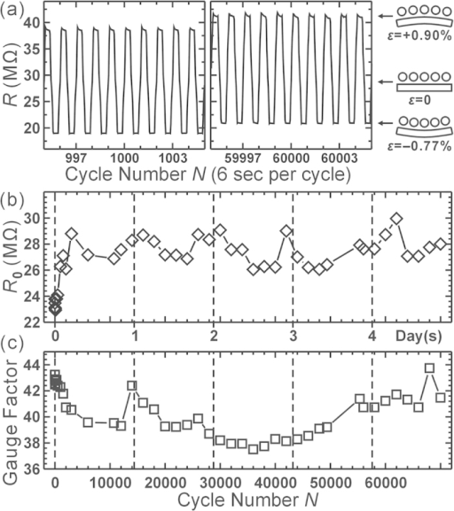 The change of resistance and gauge factor of a MHA sensor while the applied strain cyclically changes between +0.90% and −0.77% with a period of 6 sec.(a) the resistance change near cycle number N ~ 1000 and 60000. (b–c) The change of R0 and gauge factor with N.