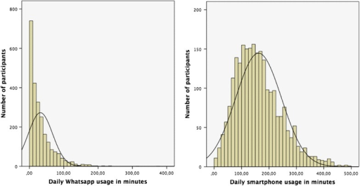 Distribution of participants with respect to WhatsApp usage (left) in minutes and daily smartphone usage (right).