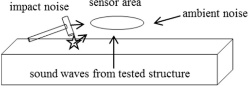 Sound sources acting on sensors in air-coupled Impact-Echo (IE).