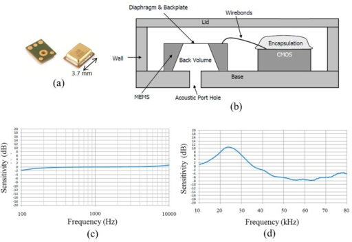 (a) Single Micro-Electro-Mechanical Sensor (MEMS) microphone; (b) schematic diagram of MEMS microphone; (c) frequency response curve for the audio range; and (d) frequency response curve for ultrasound of the used MEMS microphone. Reproduced with permission from [25].
