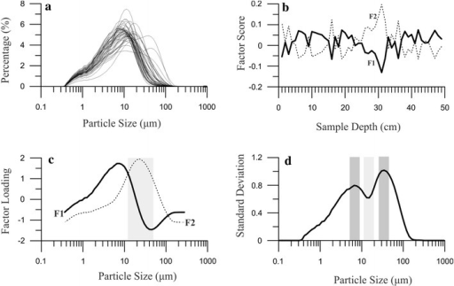 The particle size distribution of Ebinur Lake sediments (a), the factor score (b) with their factor loading coefficients (c) from factor analysis, and the standard deviation values versus particle size of sediment core AB01 (d)
