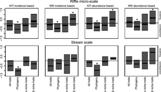 "Box plots of values of Nearest taxon index (NTI) and Net relatedness index (NRI) on riffle micro‐scale and on stream scale calculated with trait and phylogenetic distances. The pool of genera used in the  model was composed of taxa found in the 13 streams of the Itanhaém river basin. Trait distances were calculated in three different ways: using all traits, using α niche traits and using β niche traits. Median values significantly different from zero according to two‐tailed Wilcoxon test have ""*"" for P < 0.01."