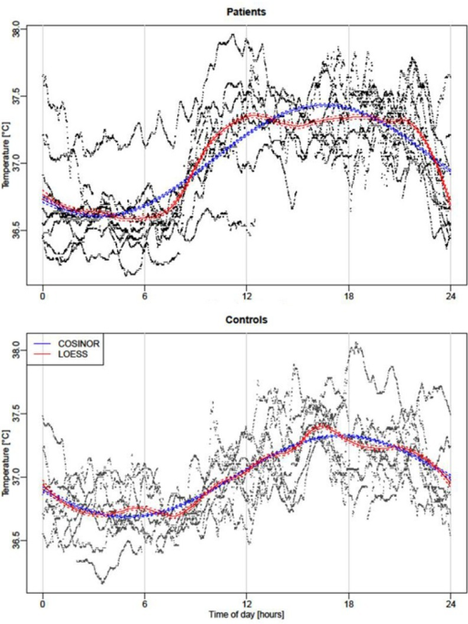 "Body Temperature curves.Temperature COSINOR curves (blue) and smoothed curves by local polynomial regression (function ""LOESS"" in red) for Patients (upper pattern) and Control group (lower pattern). The solid blue lines corresponds to results from the estimated cosinor function The dashed lines around the solid line correspond to a confidence band of levelfor the estimated cosinor curve. Solid red lines result from local polynomial regression (with span parameter α = 0.25). As before, dashed red lines correspond to the borders of the confidence band of level. Thus, areas in which the two confidence bands do not overlap indicate a difference between the two functions with confidence level 95%. The highest and lowest values estimated by the LOESS method are respectively observed at 4:29 PM and 7:40 AM (although a nearly equally low minimum is already attained much earlier in the morning). The deviations were marginal since the local smoother mostly overlaps the COSINOR modeling only around 5:00 AM and 8:00 AM and around 4:00 PM and 7:00 PM. More precisely, the local smoother indicates that the temperature remains at a lower level than the COSINOR in the morning, with the largest difference attained at about 6:30 AM. In the following hours, the temperature rises faster than the COSINOR captures, and attains its steady state about 12:40 PM. In the following hours, the temperature remains relatively stable at a high level, roughly between 37.25 and 37.35°C. Then, in the evening at about 9:10 PM, the temperature drops, and the decline is stronger than the COSINOR is able to capture."