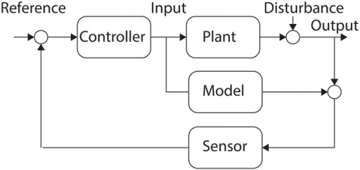 Internal Model Control. The inclusion of a model of the Plant allows for the Controller to incorporate some of the dynamics of the system into the control policy.