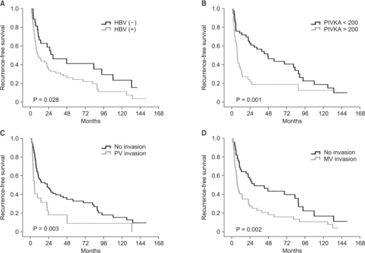 Recurrence-free survival curves according to HBV (A), prothrombin induced by vitamin K absence or antagonist-II (B), the presence of portal vein gross invasion (C), and the presence of microvascular invasion (D).