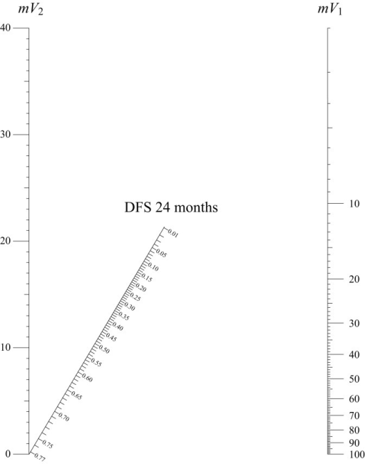 Nomogram for calculating disease-free survival (DFS) at 24 months. Two vertical lines show the values of mean tumour volume before (mV1) and after (mV2) induction chemotherapy. Using a ruler to draw a straight line connecting the values of the two volumes on the oblique outcome line the predicted survival probability can be directly read.