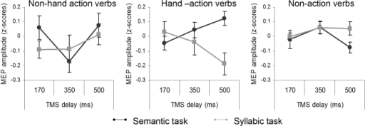 Analysis of normalized MEP amplitude for the verb categories (hand-action, non-hand action and non action verbs) as a function of the tasks (semantic and syllabic) and the timing of TMS delivery (170, 350, 500 ms) as the only between-subjects factor.At 500 ms post-stimulus, MEP amplitude increased when the participants performed the semantic task with hand-action verbs compared with non-action verbs. It decreased, relative to non action, when the participants performed the syllabic task with the same hand-action verbs. A similar dissociation between M1 activity associated with the two task conditions was never observed for the non-hand action verbs. Vertical bars denote the Standard Error of the mean.