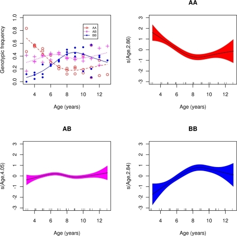 Genotypic frequencies on age in years within year class.Frequencies of AA genotype (red open circles ○, dashed line), AB (magenta pluses +, dotted line), and BB (blue filled circles •, solid line). Lines represent a generalized additive model (gam) smooth fit with quasibinomial link (panel A). Panels B, C and D: gam smooth fit of genotypic frequency on age within year class for the AA, AB and BB genotypes respectively; shaded region represents two standard errors above and below fit. Smooth carries estimated degrees of freedom.