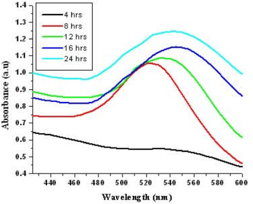 UV-vis spectra of GNPs solutions prepared by resuspending the biomass of Stenotrophomonas maltophilia for different time intervals in the presence of 1 mM HAuCl4.