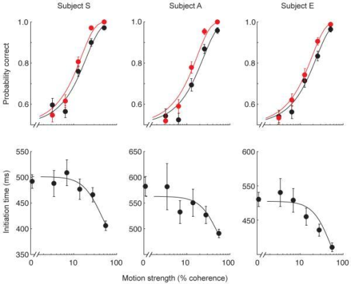 "Accuracy improves through ""changes of mind"". Data are from three subjects. The top row shows the probability of a correct decision at initiation (black) is lower that at termination (red) for almost all motion strengths. The bottom row shows initiation times are longer for weaker motion strengths. Solid curves are fits to the data of the bounded evidence accumulation model (R2 of fits for subjects S, A & E for initial decision 0.96, 0.95 & 0.98, for final decision 0.98, 0.96 & 0.99 and for reaction times 0.92, 0.74 & 0.87). In this model, processing after initial commitment leads to an improvement in performance during the post-initiation phase. Error bars are s.e.m."