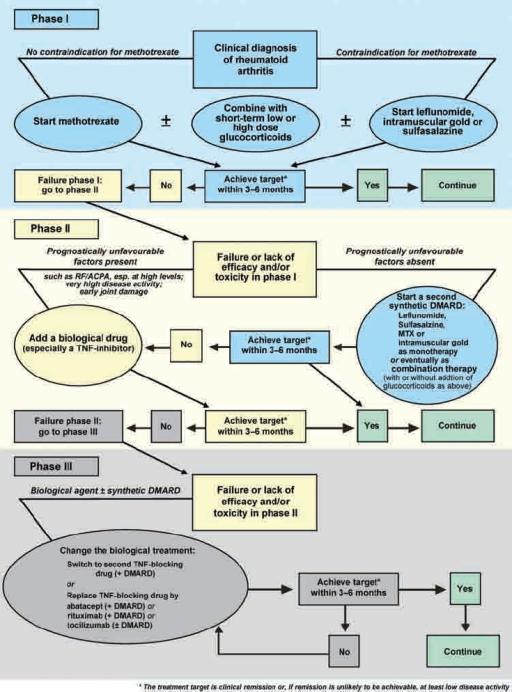 Algorithm based on the European League Against Rheumati | Open-i