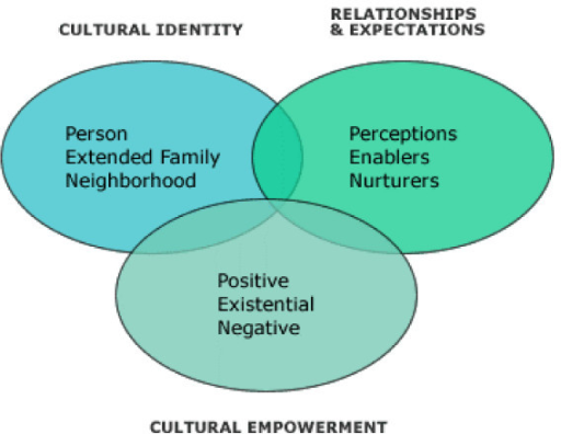 an introduction to the developmental stage of intercultural sensitivity According to bennett (1984, 1986), intercultural sensitivity is a developmental process, in which individuals are able to transform themselves from the ethnocentric stage to ethnorelative.