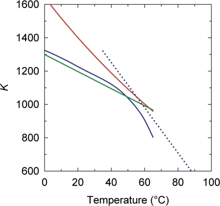 The temperature dependence of supercoiling free energy, . The shown data represent temperature dependence of K that specifies  according to Equation (6). The lines correspond to the data obtained in the current study (blue solid line), references (42) (green line), (43) (red line) and (44) (dotted blue line).