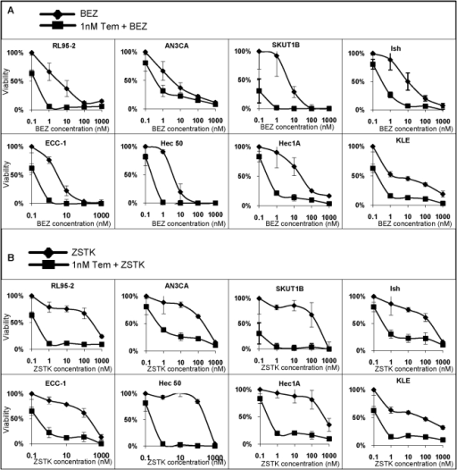 Combination treatment of BEZ235 or ZSTK474 with temsirolimus synergistically inhibits cell proliferation.A, B, Cell viability was determined in the indicated endometrial cancer cell lines after treatment with increasing concentrations of (A) BEZ235 or (B) ZSTK474 alone or in the presence of 1 nM temsirolimus for 72 hrs.