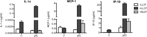 LL37 enhanced poly(I:C)-induced cytokine production in human peripheral blood mononuclear cells (PBMCs).After 24 h of poly(I:C) ±LL37 incubation, IL-1α, MCP-1 and IP-10 levels in the medium were determined using a Milliplex cytokine/chemokine kit and the amount of each cytokine normalized to the total volume of the each sample. LL37 (5.6 µM) by itself did not induce any of the cytokines measured, but significantly enhanced poly(I:C) induced production of IL-1α, MCP-1 and IP-10, while Sc37 had no effect by itself or in the presence of poly(I:C). The addition of either LL37 or Sc37 at this concentration did not affect the morphology of the cells, indicating that there was no obvious cytotoxicity (data not shown). Each bar shows the mean with one SEM (n = 3).