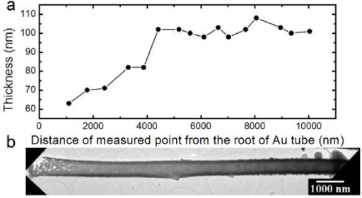 The thicknesses along a typical Au nanotube. (a) The relationship between the thicknesses of an Au tube and the distances of the measured points from the root of the Au tube. (b) Low TEM image of the measured Au tube. The thickness values are measured from higher magnification TEM images.