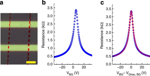 Transport property of single-crystal graphene transferred from Pt to a Si/SiO2 substrate.(a) Optical image of a back-gate graphene field-effect transistor. The scale bar is 5 μm. (b) Device resistance versus back-gate voltage (VBG) of this graphene field-effect transistor. (c) Device resistance versus VBG−VDirac, BG (VBG at the Dirac point) and with a model fit (solid red line).