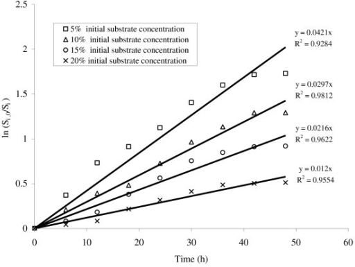 Plot between substrate concentrations versus time for the enzymatic saccharification of delignified lignocellulosic biomass at different initial substrate consistencies.