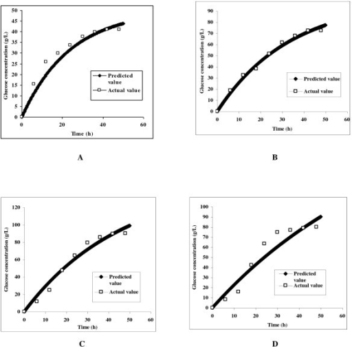 Plots between the actual and the predicted values of glucose concentration released during the enzymatic hydrolysis of delignified lignocellulosic biomass at 5% (A), 10% (B), 15% (C) and 20% (D) initial substrate consistencies.