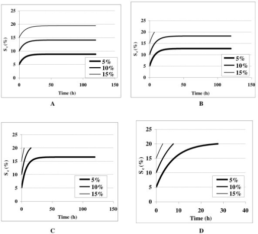 Kinetic simulation profile for cumulative insoluble solids feeding at different initial substrate concentration (5-15%) at varied dilution rate of (A) 0.1 h-1, (B) 0.2 h-1, (C) 0.3 h-1 and (D) 0.4 h-1.