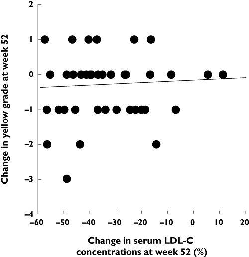 Lack of correlation between stabilization of coronary plaques (expressed as reduction in yellow plaque content) and change in LDL-C in patients with coronary artery disease treated with pitavastatin 2 mg day−1 for 52 weeks. Intravascular ultrasound and coronary angiography were used to grade yellow atherosclerotic plaques and to assess their regression during treatment. Reproduced with permission from Kodama et al. [116]. LDL-C, low density lipoprotein cholesterol
