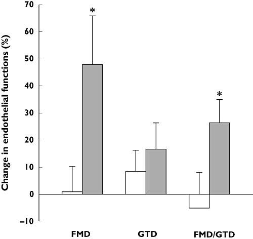 Increase in endothelial-dependent vasodilation following 1 month of treatment with 2 mg pitavastatin daily in chronic smokers. Endothelial function was assessed noninvasively, using high-resolution ultrasound, by measuring endothelium-dependent and -independent dilation of the brachial artery by reactive hyperaemia and glycerol trinitrate, respectively. *P < 0.05 vs. patients not treated with pitavastatin. Reproduced with permission from Yoshida et al. [49]. FMD, endothelium-dependent flow-mediated dilatation; GTD, endotheliumindependent glycerol trinitrate-induced vasodilatation. Controls (□); Pitavastatin (■)