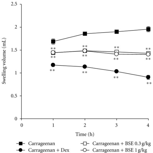 Inhibition of carrageenan-induced paw edema formation by BSE. BSE was administered to rats at the oral dose of 0.3 or 1 g/kg/day. Then, paw edema was induced by subcutaneously injecting 1% solution of carrageenan dissolved in saline (0.1 mL per animal) into the hind paw. The thickness of the paw was measured before and 1–4 h after carrageenan injection. Dexamethasone (Dex, 1 mg/kg, p.o.) was used as a positive control. Data represents the mean ± S.E.M. of six animals (significant as compared with carrageenan alone, **P < 0.01). For data points where error bars could not be seen, the standard error was subtended by the data point. BSE: Bojesodok-eum.