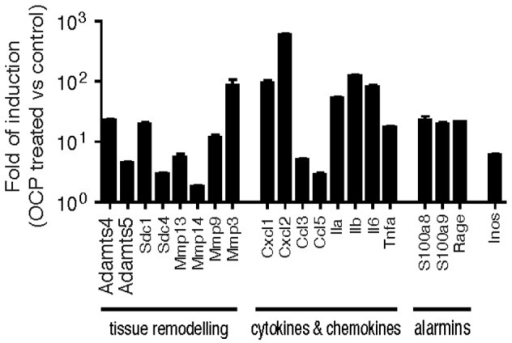 OCP crystals induce macrophage expression of genes involved in inflammation and cartilage degradation.Bone marrow derived macrophages were stimulated in vitro with 500 µg/ml of OCP crystals for 4 hours. RNA was extracted, reverse transcribed and qRT-PCR performed using gene specific primers with Tbp, and Gapdh as reference genes. Results are expressed as the fold induction of OCP treated over unstimulated macrophages, using the mean ± S.E.M of triplicate samples.
