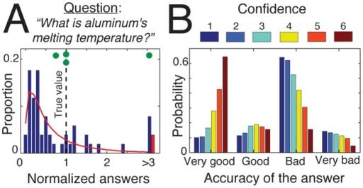 The initial configuration of the system in the absence of social influence.(A) Initial distribution of opinions for one representative example question (see Fig. S1 for an overview of all 32 items). The normalized answer corresponds to the estimate of the participants divided by the true value (i.e., 660°C for this question). The red curve shows the best fit of a lognormal distribution. The green dots at the top indicate the location of estimates associated with high confidence levels (). One of them constitutes an outlier. (B) Accuracy of participants' answers as a function of their confidence level, as determined from the complete dataset (32 items).