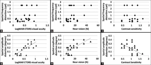 Plots of distance LogMAR ETDRS visual acuity (a), near vision (b), and contrast sensitivity (c) versus spatial frequency distortion (cpd) and LogMAR ETDRS visual acuity (d), near vision (e), and contrast sensitivity (f) versus spatial amplitude distortion (degrees)