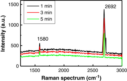 The Raman spectra of the graphene films. A 2D band peak at 2,692 cm-1 and a G band peak at 1,580 cm-1 are shown. The intensity ratio of the 5 min sample is ID/IG = 2.8.