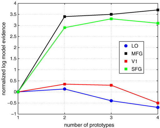 Log model evidence as function of the number of prototypes for 4 example data sets from different ROIs.