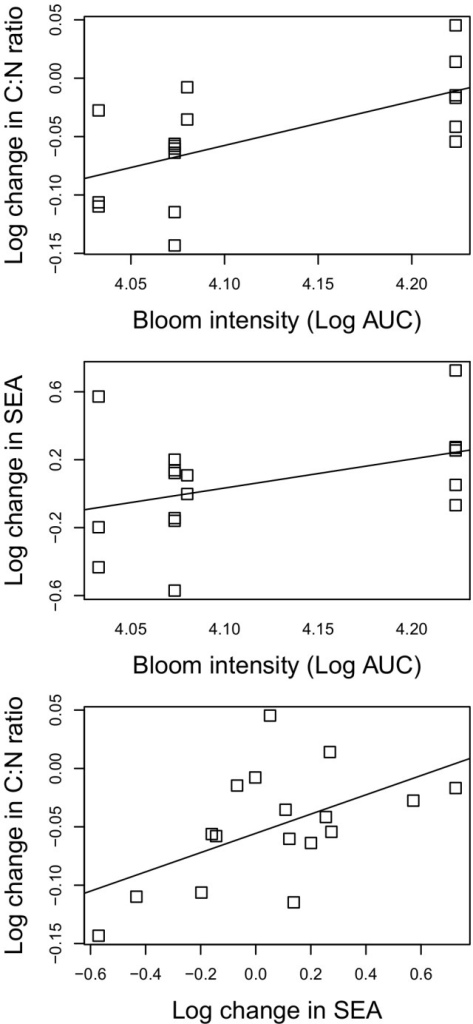 Relationship between bloom intensity and bloom induced change in C:N and isotopic niche.Concurrent changes (post-bloom/pre-bloom) in C:N ratio and SEAc in relation to the bloom intensity (area under curve; top and mid panels) and to each other (bottom panel). Each data point represents one species, station and year.