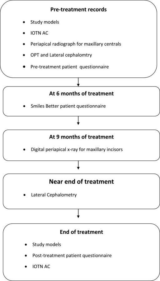 Trial key steps diagram. Showing the pre-treatment, mid-treatment and end of treatment records collected. Smile better questionnaire is completed by the study participants with regards to their experience wearing the fixed appliances. Index of Orthodontic Treatment Need Aesthetic Component (IOTN AC), Orthopantomograph (OPT).