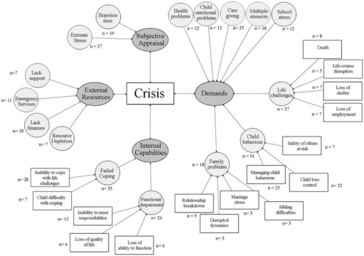 Thematic model of crisis based on survey responses from mothers of children with ASD. The figure outlines the four major themes (demands, internal capabilities, external resources, and subjective appraisal), subthemes under each main category (i.e. hopelessness and extreme stress), and the frequency of responding.ASD: autism spectrum disorder.