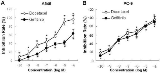 Docetaxel or gefitinib alone inhibited the proliferation of lung adenocarcinoma cells in a dose-dependent manner.Cells were treated with gradient concentrations (10−4 M∼10−10 M) of gefitinib or docetaxel for 72 h. Cell proliferation was determined by MTT assay. (A) A549 cells; (B) PC-9 cells. *P<0.05 compared with control group. Bars: ± SD, n = 3.