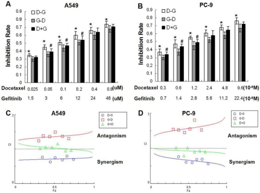 Effects of different exposure schedules of gefitinib and docetaxel on cell proliferation.Cells were treated with three different sequences of gefitinib and docetaxel (D→G; G→D; D+G). The drug doses were combined using constant ratios of IC50 values (0.125, 0.25, 0.5, 1, 2 and 4 times of IC50). (A, B) The inhibition rate was determined by MTT assay. *P<0.05, D→G versus G→D; #P<0.05 D→G versus D+G. The D→G sequence produced the most potent inhibitory effect. (C, D) The combination index (CI) was calculated using CompuSyn software. Only the D→G sequence showed synergistic effect. (D–G) docetaxel followed by gefitinib; (G–D) gefitinib followed by docetaxel; (D+G) docetaxel and gefitinib administered concurrently. Bars: ± SD, n = 3.