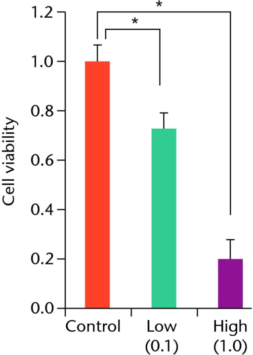 Histograms showing cell viabilityat a) day 7: significantly lower in the TA groups than in the controlgroup. Also, cell viability in the high TA group was significantlylower than that in the low TA group. b) Day 14: cell viability inthe low TA group had a tendency to recover nearly that of the controlgroup. Cell viability in the high TA group remained decreased. c)Day 21: cell viability in the low TA group recovered to the pointin the control.