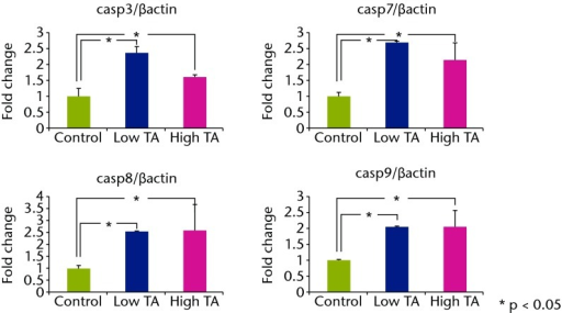 Graphs showing that real-time PCRrevealed that the mRNA expressions of caspase-3, 7, 8, and 9 inthe TA-treated group were significantly increased at day 7 comparedwith a) those in the control group (p < 0.05;). All mRNA expressionsof caspase were significantly reduced in b) the low TA group atday 21 (p < 0.05;). There was no decrease in high TA group at day21.