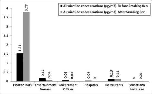 Air nicotine concentrations (μg/m3) in public places before and after the smoking ban