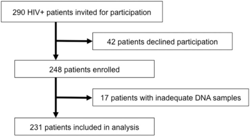 Study Population.Flow chart representing patients included and excluded in the A) HIV cohort and B) CanCOLD cohort.