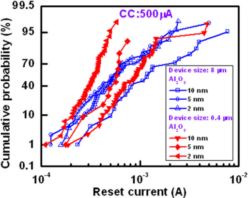 RESET current distribution. The RESET currents depend on the thickness of the Al2O3 films and device sizes. The 0.4-μm devices with a 2-nm-thick Al2O3 film show the lowest RESET current distribution as compared to the others at a CC of 500 μA.