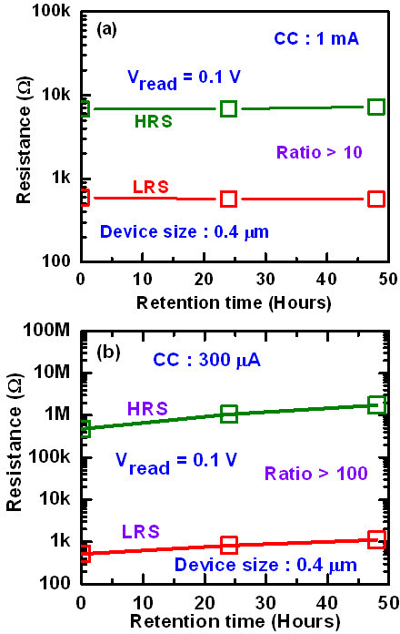 Data retention characteristics. Good data retention of >48 h is obtained for the CBRAM devices at CC of (a) 1 mA and (b) 300 μA. The thickness of the Al2O3 layer is 2 nm.
