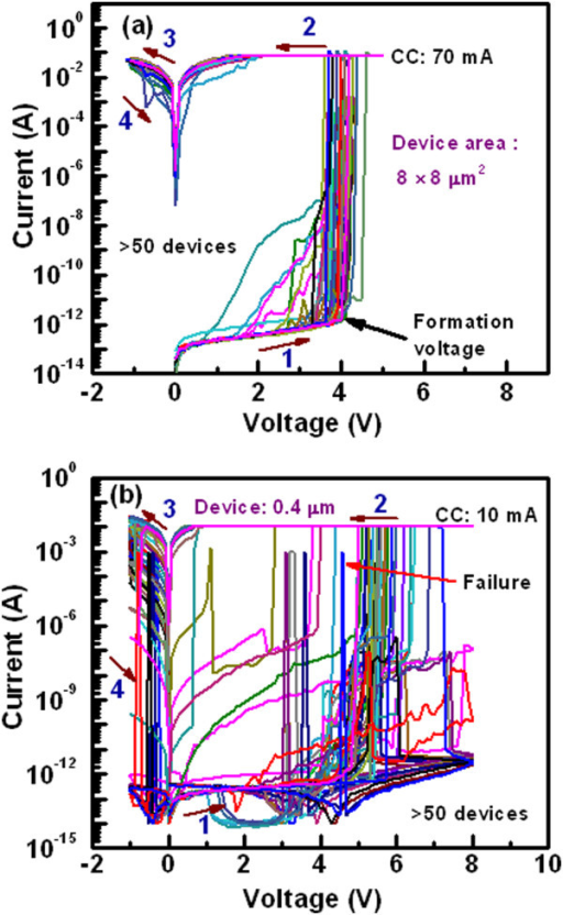 Current-voltage characteristics of the Cu pillars.I-V characteristics of arbitrarily measured 50 devices with device size of (a) 8 × 8 μm2 under a high CC of 70 mA and of (b) 0.4 × 0.4 μm2 under a CC of 10 mA. The smallest size devices have largest failure of the Cu pillars, due to the Joule heating. The thickness of the Al2O3 layer is 20 nm.