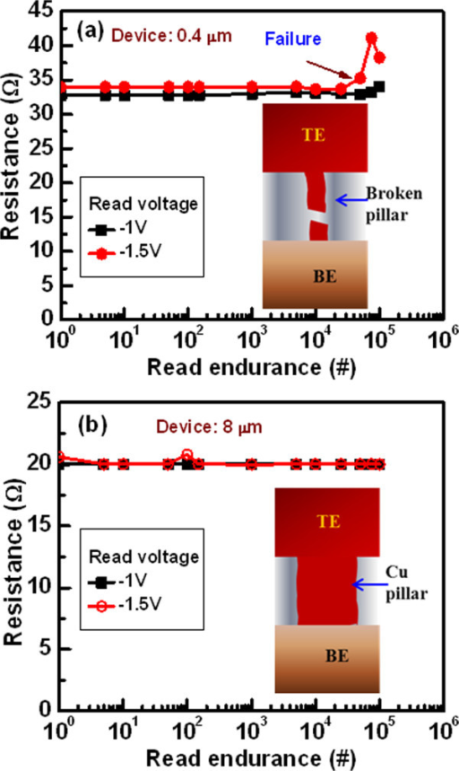 Read pulse endurance characteristics. (a) Read pulse endurance properties degraded at high negative voltage due to the Joule heating phenomena for the smallest size devices. The Cu pillar is broken during read endurance test, which is shown in schematic view. (b) For the large size devices, long endurance reveals the robustness of the Cu pillars inside the switching medium at a Vread of -1.5 V. Long read endurance of 105 cycles is obtained for the 8-μm devices. A stronger Cu pillar is formed into the Al2O3 films, which is shown in schematic view inside of figure.