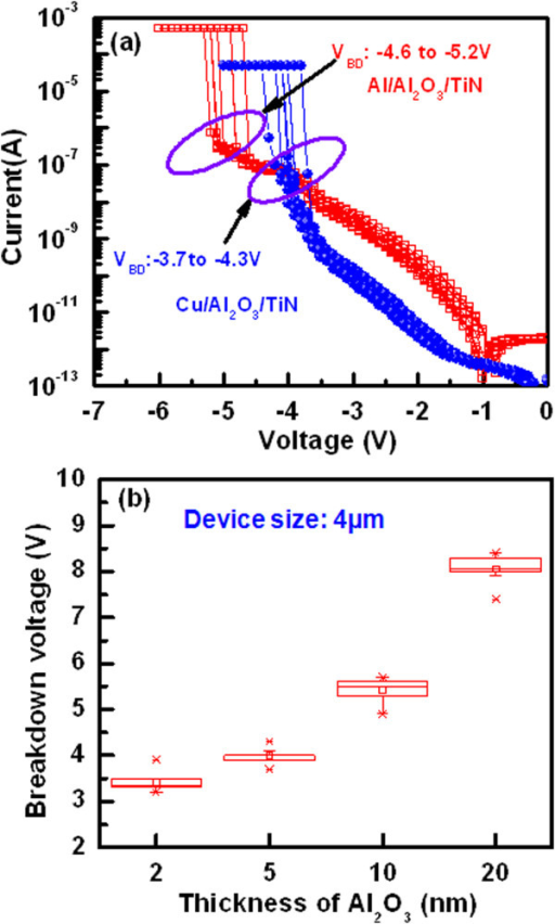 Thickness-dependent Al2O3film breakdown phenomena with Cu and Al top electrodes. (a)I-V characteristics show the breakdown voltage of the Cu/Al2O3/TiN and Al/Al2O3/TiN structures. The higher breakdown voltage of Al/Al2O3/TiN than that of the Cu/Al2O3/TiN structure is owing to oxidized Al at the Al/Al2O3 interface during deposition by thermal evaporator. (b) The breakdown voltage of the Al/Cu/Al2O3/TiN structures increases with increasing the thickness of Al2O3 film.