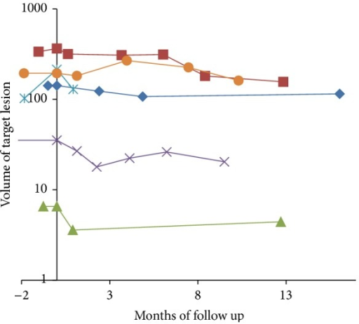 Target lesion volume changes in patients with cholangiocarcinoma (each curve denotes an individual lesion). All lesions continuously decreased in volume after treatment, initially at a fast rate which decreased over time. In all cases there was a residual lesion left, representing a partial response.